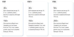Стоимость размещения на Яндекс.Маркете в 2021