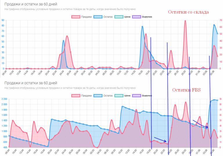 Аналитика проблем в Wildberries (потеря товара из выдачи)